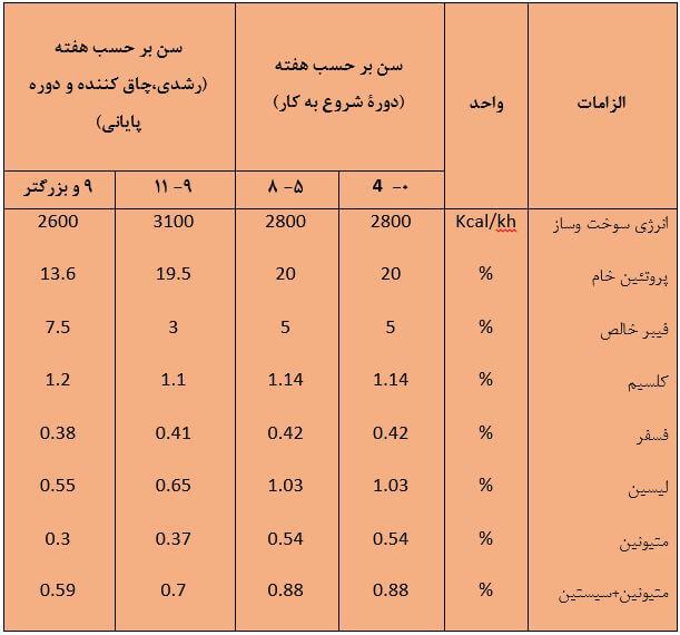 جدول الزامات غذایی غاز (2)